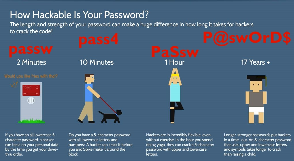 How hackable is your Password?